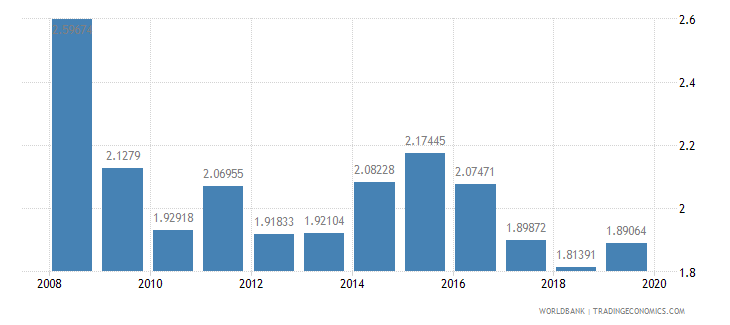 singapore research and development expenditure percent of gdp wb data
