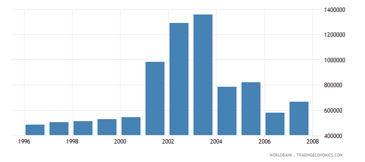 singapore total businesses registered number wb data