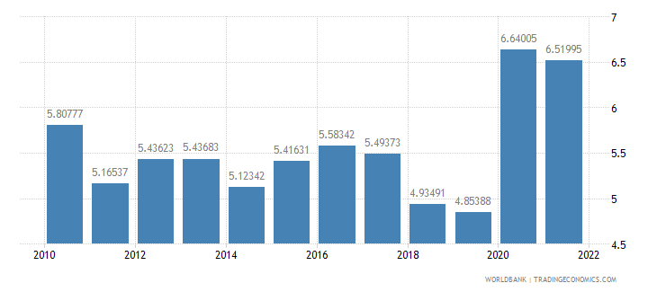 singapore total reserves in months of imports wb data