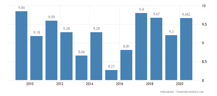 singapore vulnerable employment total percent of total employment wb data