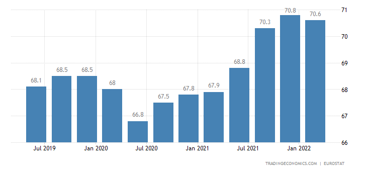 Slovakia Employment Rate