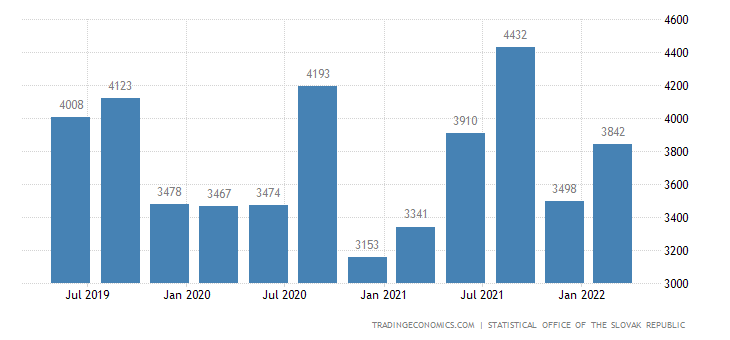 Slovakia GDP From Services