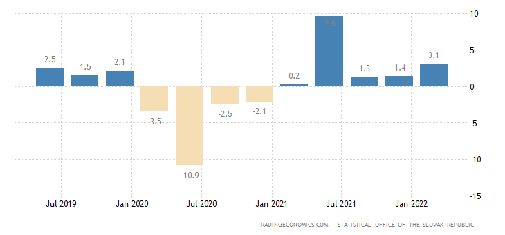 Slovakia GDP Annual Growth Rate