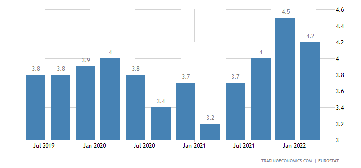 Slovakia Long Term Unemployment Rate