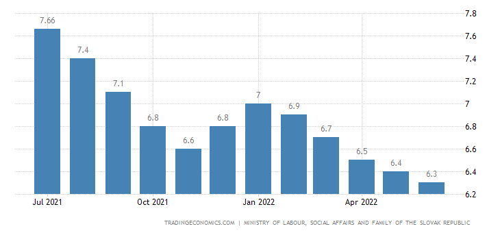 Slovakia Unemployment Rate