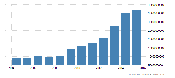 slovenia central government debt total current lcu wb data