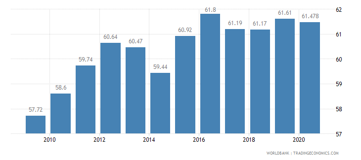 slovenia employment in services percent of total employment wb data