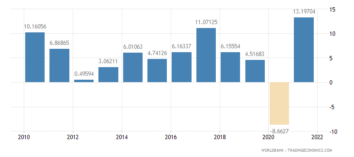 slovenia exports of goods and services annual percent growth wb data