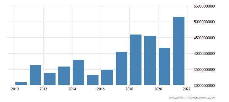 slovenia exports of goods and services bop us dollar wb data