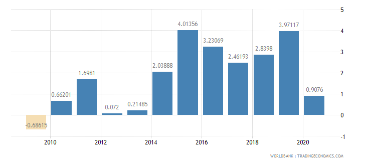slovenia foreign direct investment net inflows percent of gdp wb data
