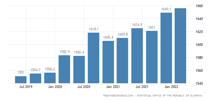 Slovenia GDP From Public Administration