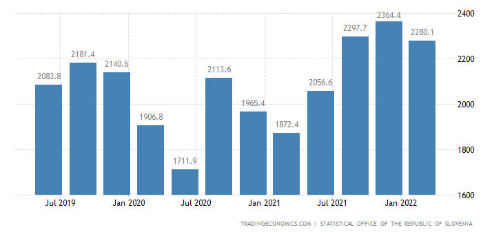 Slovenia GDP From Services