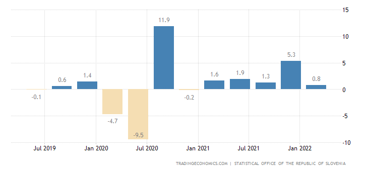 Slovenia GDP Growth Rate