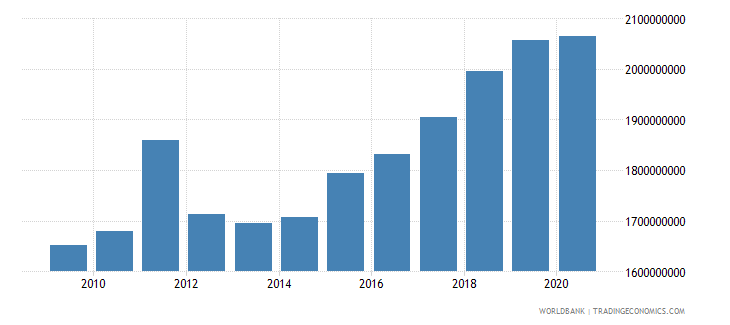 slovenia goods and services expense current lcu wb data