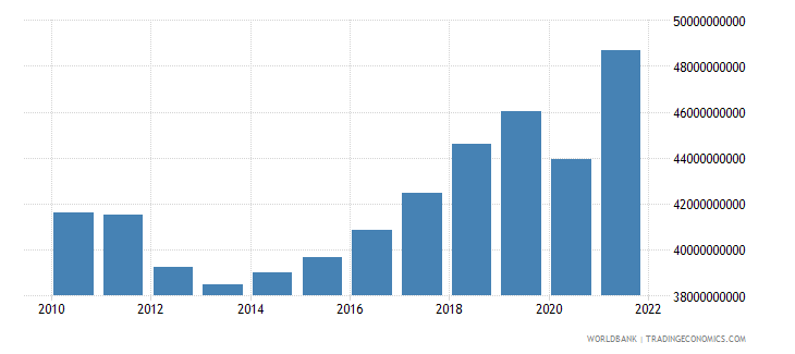 slovenia gross national expenditure constant 2000 us dollar wb data
