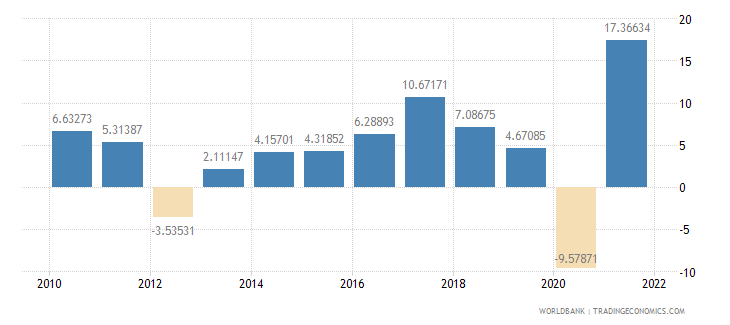 slovenia imports of goods and services annual percent growth wb data