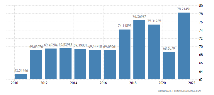 slovenia imports of goods and services percent of gdp wb data