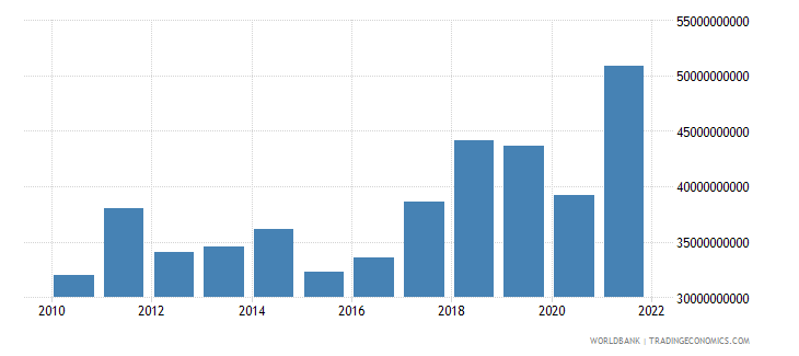 slovenia imports of goods services and income bop us dollar wb data