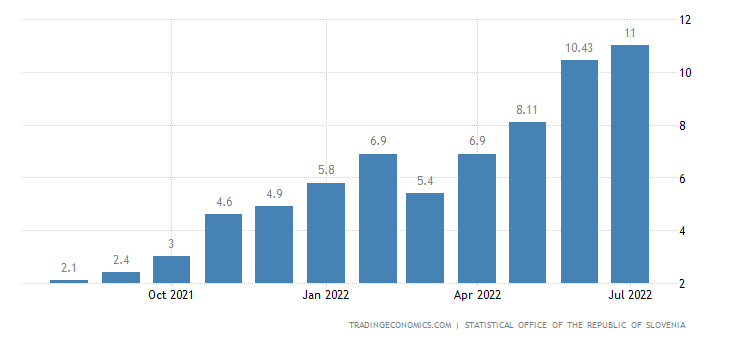 Slovenia Inflation Rate