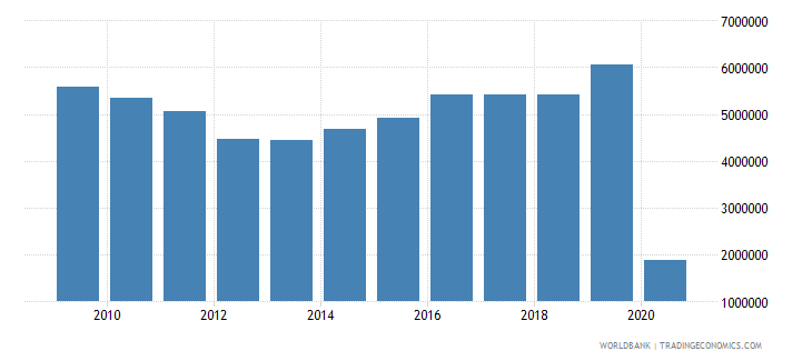 slovenia international tourism number of departures wb data