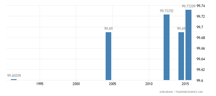 slovenia literacy rate adult male percent of males ages 15 and above wb data