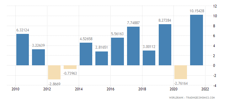 slovenia manufacturing value added annual percent growth wb data