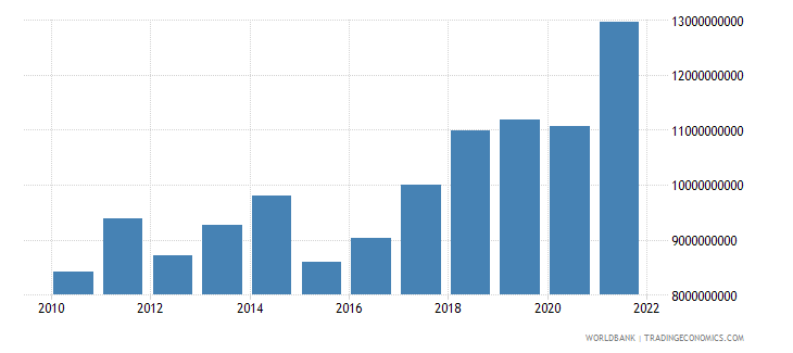 slovenia manufacturing value added us dollar wb data