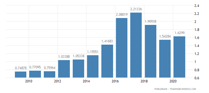 slovenia merchandise exports to developing economies in east asia  pacific percent of total merchandise exports wb data