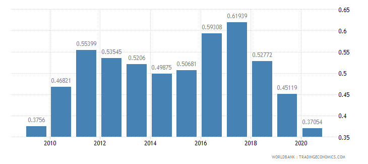 slovenia merchandise exports to developing economies in latin america  the caribbean percent of total merchandise exports wb data