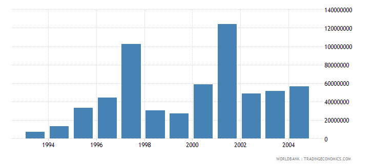 slovenia net bilateral aid flows from dac donors european commission us dollar wb data