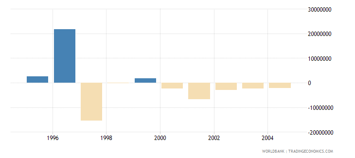 slovenia net bilateral aid flows from dac donors germany us dollar wb data
