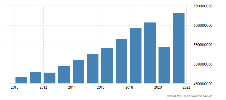slovenia net taxes on products current lcu wb data