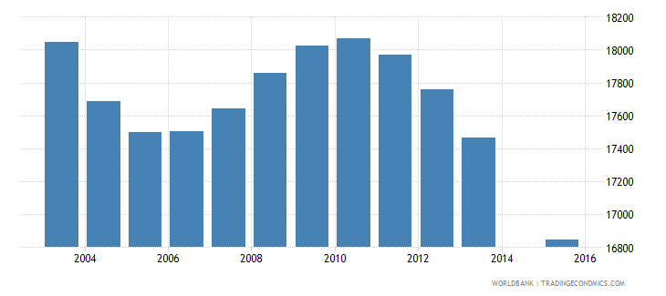 slovenia population age 0 total wb data