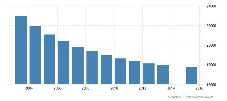 slovenia population age 13 total wb data