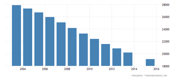 slovenia population age 19 total wb data