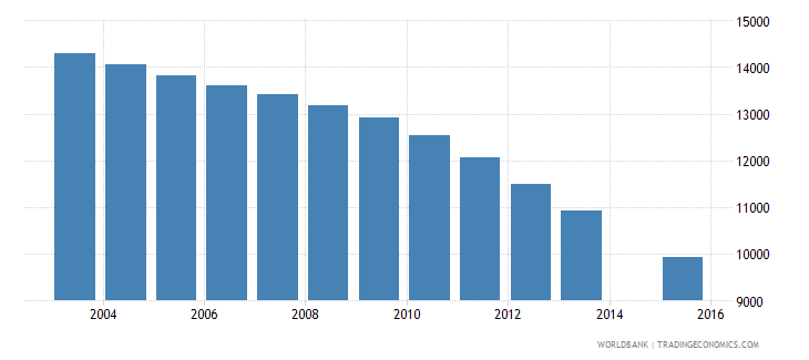 slovenia population age 22 female wb data