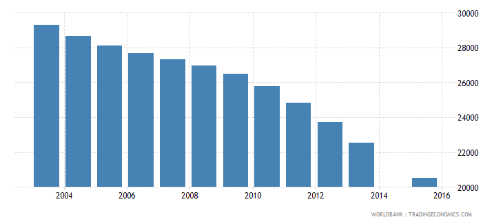 slovenia population age 22 total wb data