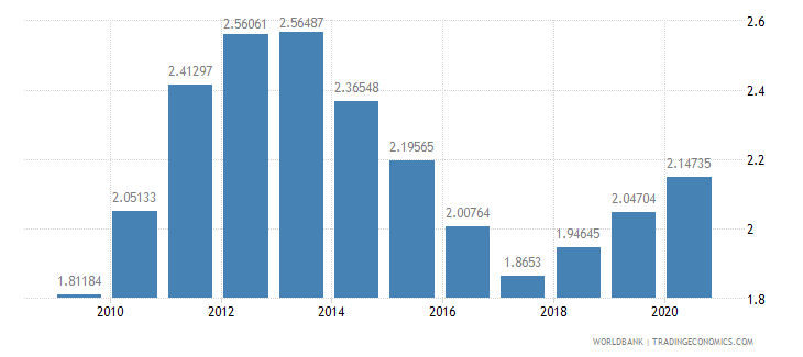 slovenia research and development expenditure percent of gdp wb data