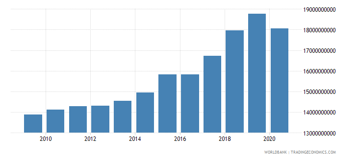 slovenia revenue excluding grants current lcu wb data