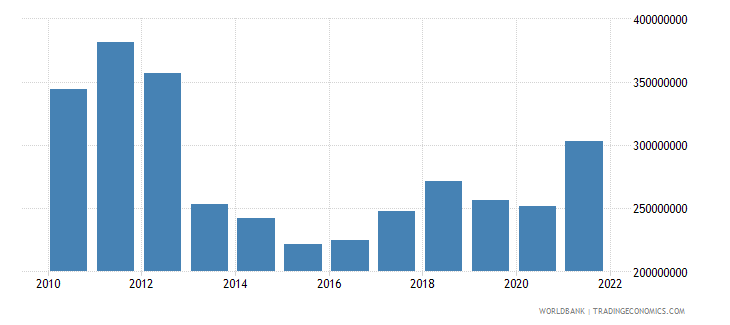 slovenia royalty and license fees payments bop us dollar wb data
