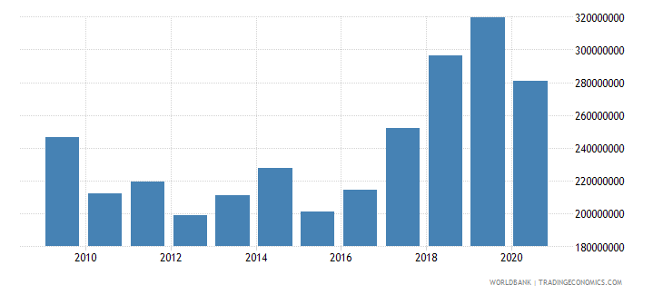 slovenia workers remittances and compensation of employees paid us dollar wb data
