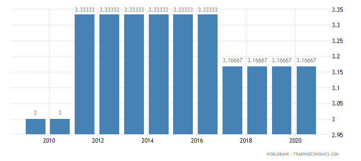 solomon islands cpia economic management cluster average 1 low to 6 high wb data