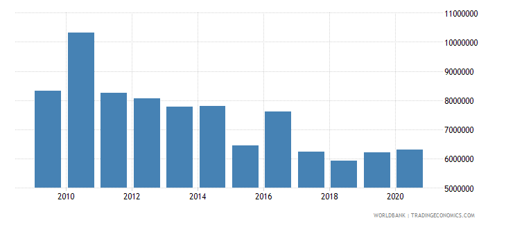 solomon islands debt service on external debt public and publicly guaranteed ppg tds us dollar wb data