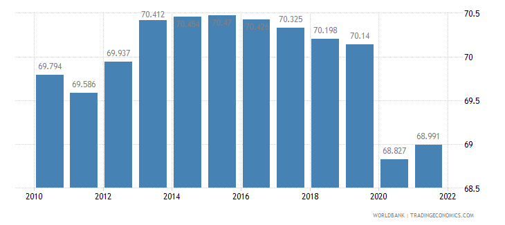solomon islands employment to population ratio ages 15 24 male percent wb data