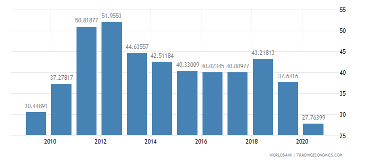 solomon islands exports of goods and services percent of gdp wb data