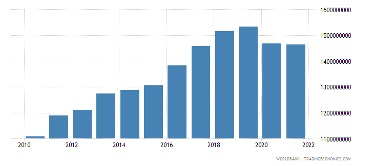solomon islands gdp constant 2000 us dollar wb data