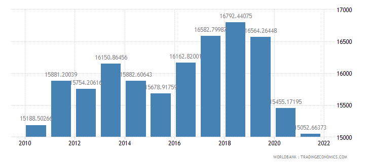 solomon islands gdp per capita constant lcu wb data