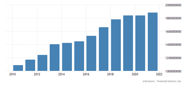 solomon islands gni ppp us dollar wb data