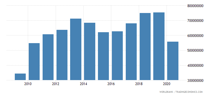 solomon islands imports of goods and services us dollar wb data