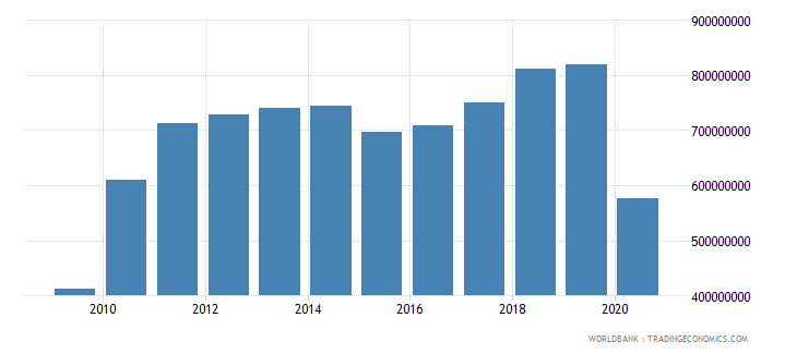 solomon islands imports of goods services and income bop us dollar wb data